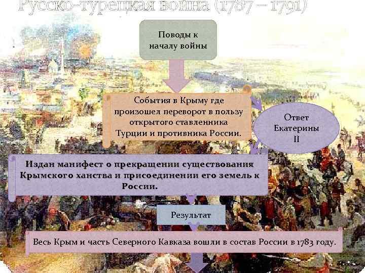 Русско-турецкая война (1787 – 1791) Поводы к началу войны События в Крыму где произошел