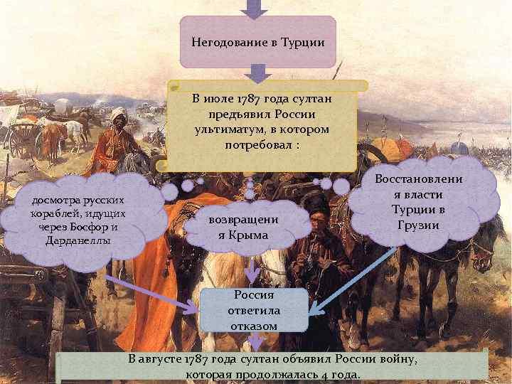 Негодование в Турции В июле 1787 года султан предъявил России ультиматум, в котором потребовал