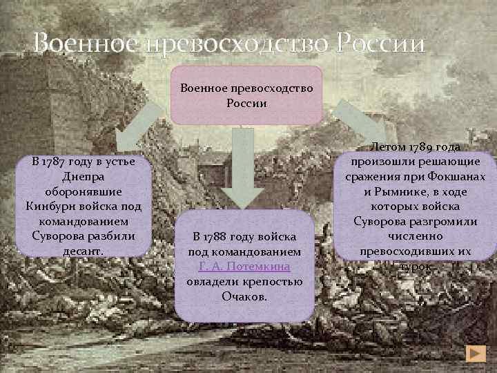 Военное превосходство России В 1787 году в устье Днепра оборонявшие Кинбурн войска под командованием