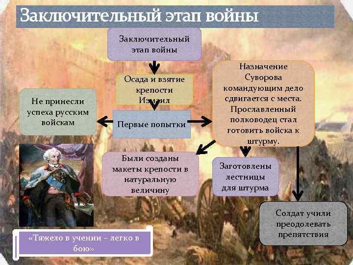 Заключительный этап войны Не принесли успеха русским войскам Осада и взятие крепости Измаил Первые