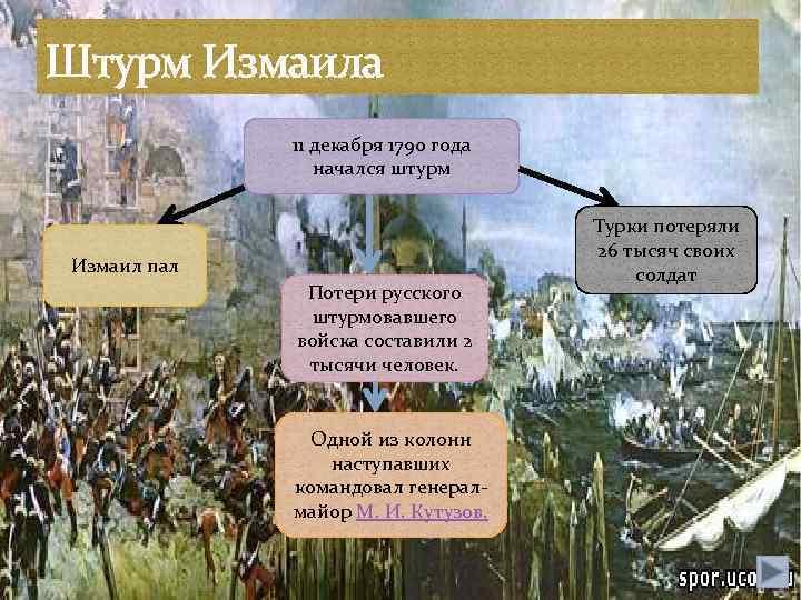 Штурм Измаила 11 декабря 1790 года начался штурм Измаил пал Потери русского штурмовавшего войска