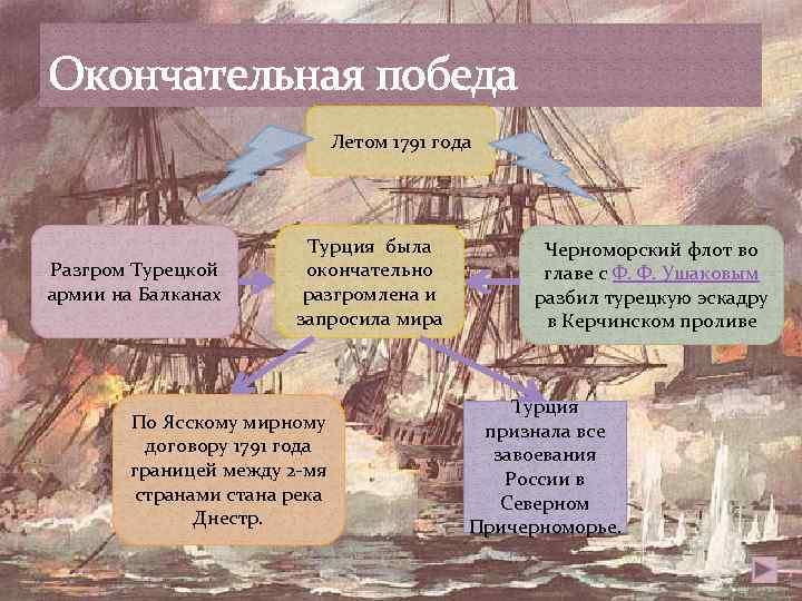 Окончательная победа Летом 1791 года Разгром Турецкой армии на Балканах Турция была окончательно разгромлена