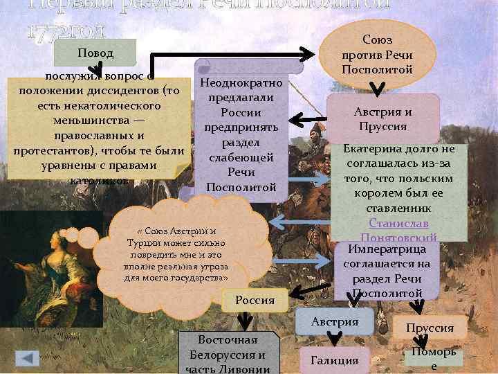 Первый раздел Речи Посполитой 1772 год Союз Повод послужил вопрос о Неоднократно положении диссидентов