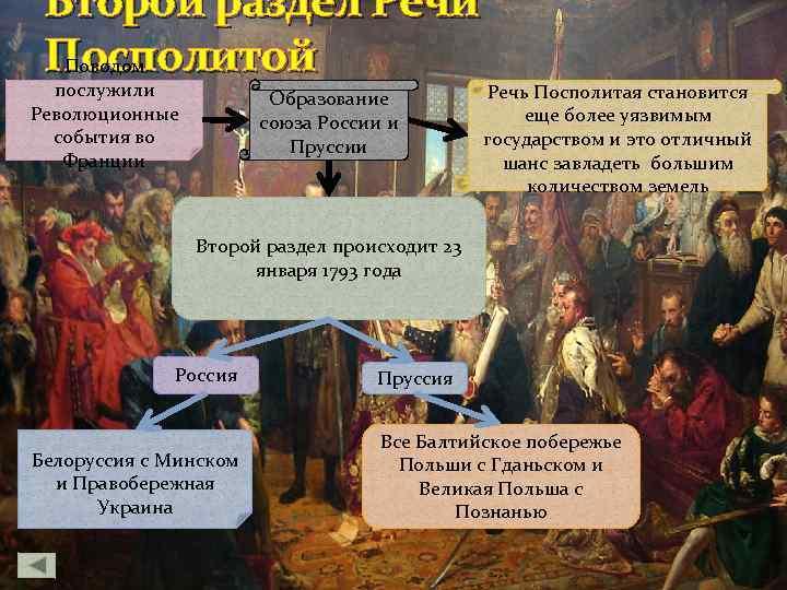 Второй раздел Речи Посполитой Поводом послужили Революционные события во Франции Образование союза России и