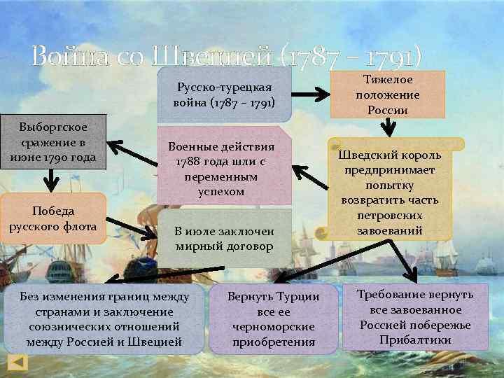 Война со Швецией (1787 – 1791) Русско-турецкая война (1787 – 1791) Выборгское сражение в