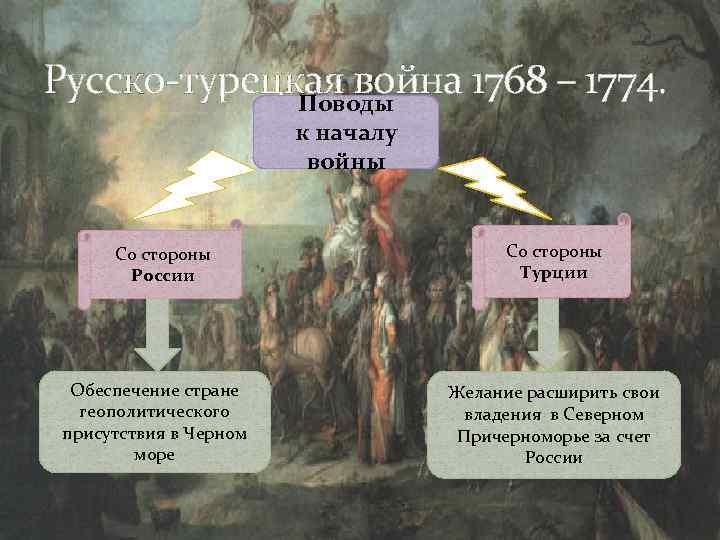 Русско-турецкая война 1768 – 1774. Поводы к началу войны Со стороны России Обеспечение стране