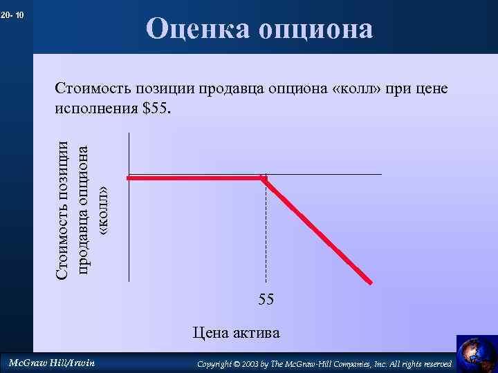 20 - 10 Оценка опциона Стоимость позиции продавца опциона «колл» при цене исполнения $55.