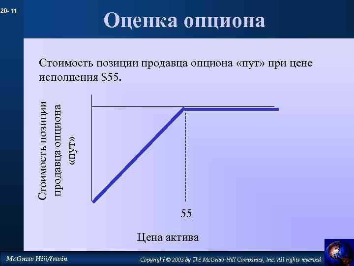20 - 11 Оценка опциона Стоимость позиции продавца опциона «пут» при цене исполнения $55.