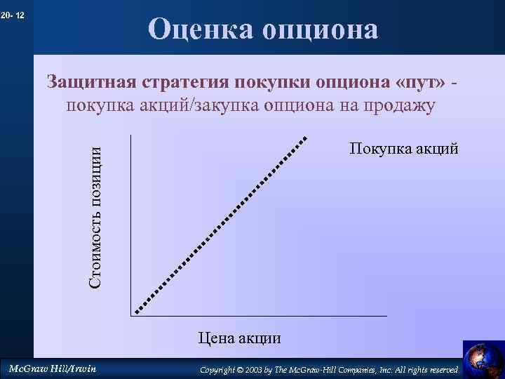 20 - 12 Оценка опциона Защитная стратегия покупки опциона «пут» покупка акций/закупка опциона на