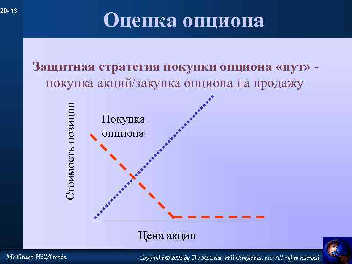 20 - 13 Оценка опциона Стоимость позиции Защитная стратегия покупки опциона «пут» покупка акций/закупка