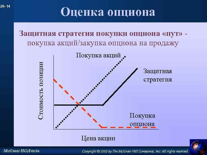 20 - 14 Оценка опциона Защитная стратегия покупки опциона «пут» покупка акций/закупка опциона на