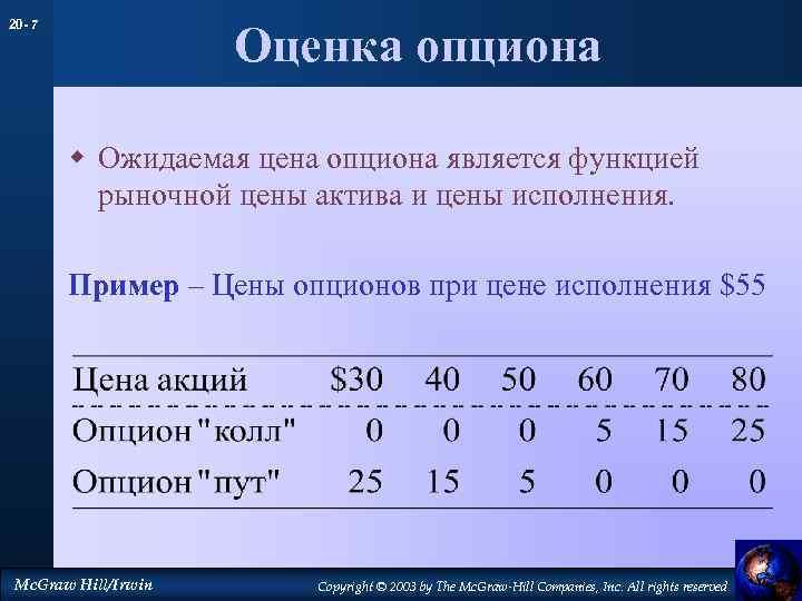 20 - 7 Оценка опциона w Ожидаемая цена опциона является функцией рыночной цены актива