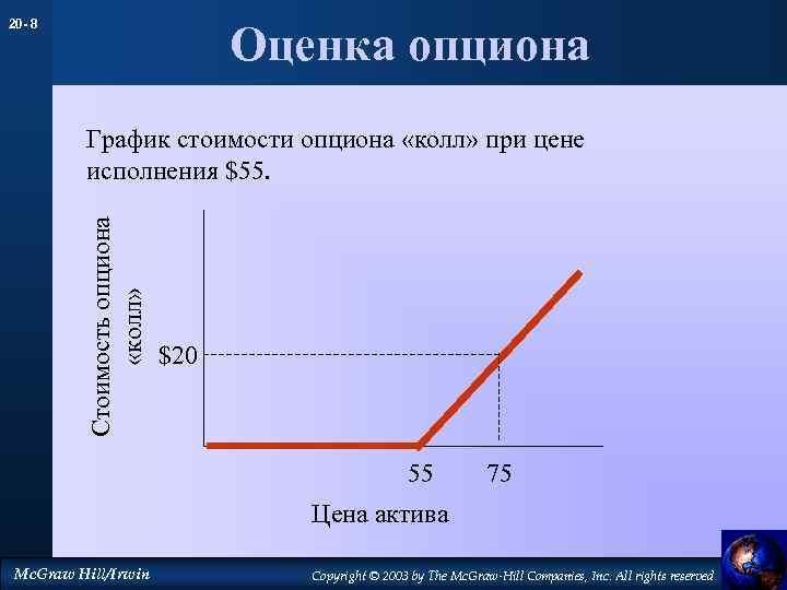 20 - 8 Оценка опциона Стоимость опциона «колл» График стоимости опциона «колл» при цене