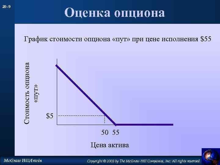 20 - 9 Оценка опциона Стоимость опциона «пут» График стоимости опциона «пут» при цене