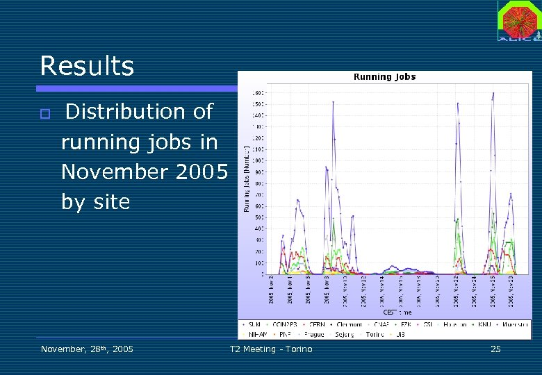 Results o Distribution of running jobs in November 2005 by site November, 28 th,