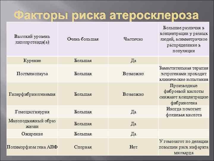 Факторы риска атеросклероза Высокий уровень липопротеида(а) Очень большая Частично Большие различия в концентрации у