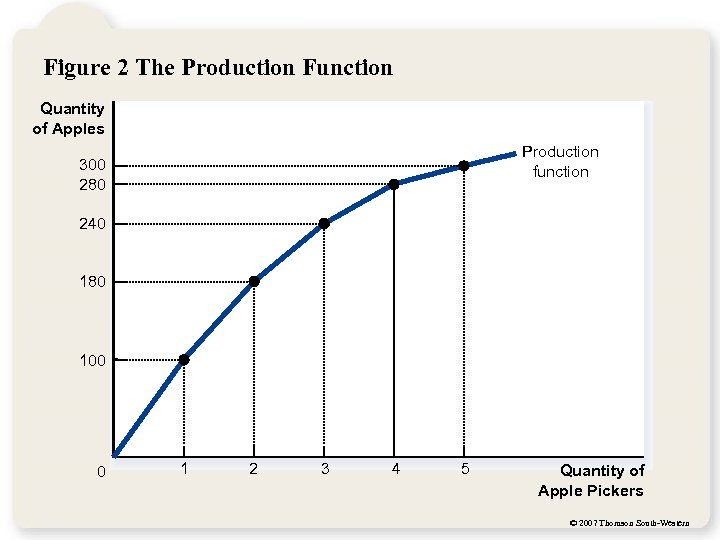 Figure 2 The Production Function Quantity of Apples Production function 300 280 240 180