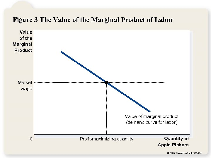 Figure 3 The Value of the Marginal Product of Labor Value of the Marginal