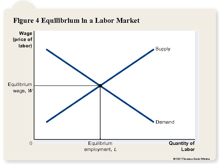 Figure 4 Equilibrium in a Labor Market Wage (price of labor) Supply Equilibrium wage,