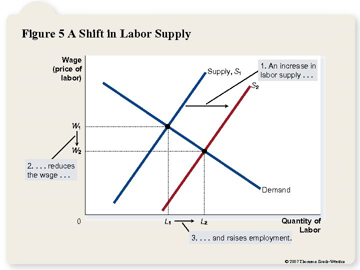 Figure 5 A Shift in Labor Supply Wage (price of labor) 1. An increase