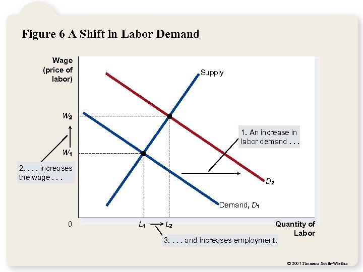 Figure 6 A Shift in Labor Demand Wage (price of labor) Supply W 1.