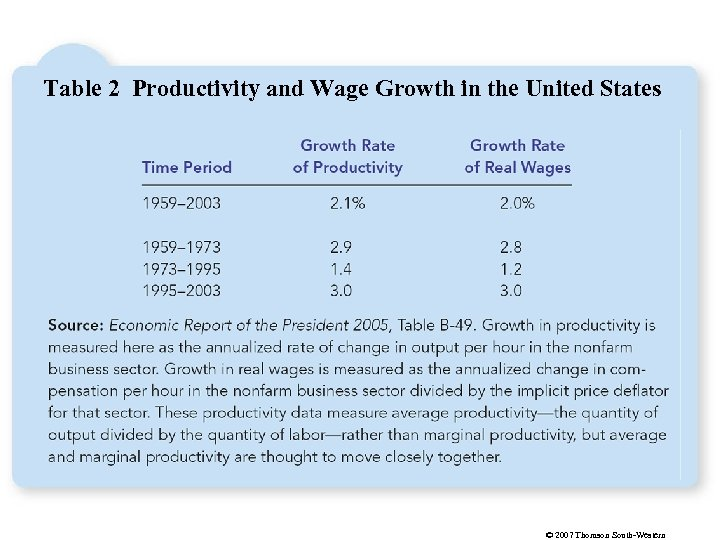 Table 2 Productivity and Wage Growth in the United States © 2007 Thomson South-Western