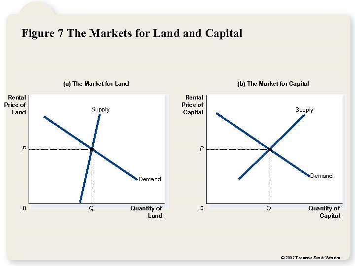 Figure 7 The Markets for Land Capital (a) The Market for Land Rental Price