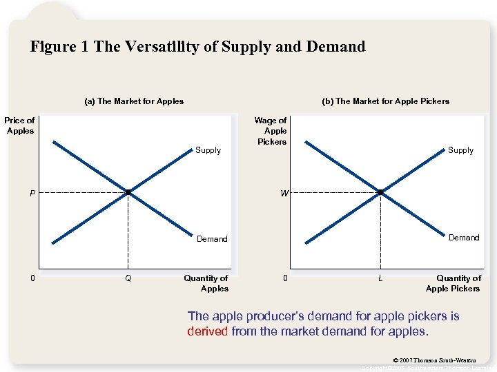 Figure 1 The Versatility of Supply and Demand (a) The Market for Apples (b)