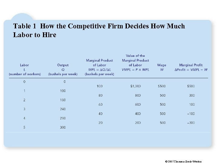 Table 1 How the Competitive Firm Decides How Much Labor to Hire © 2007