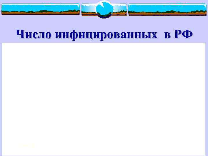 Число инфицированных в РФ 2/17/2018