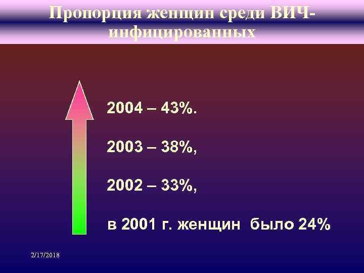 Пропорция женщин среди ВИЧинфицированных 2004 – 43%. 2003 – 38%, 2002 – 33%, в