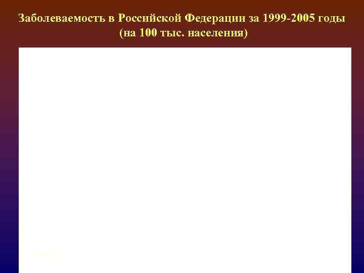 Заболеваемость в Российской Федерации за 1999 -2005 годы (на 100 тыс. населения) 2/17/2018