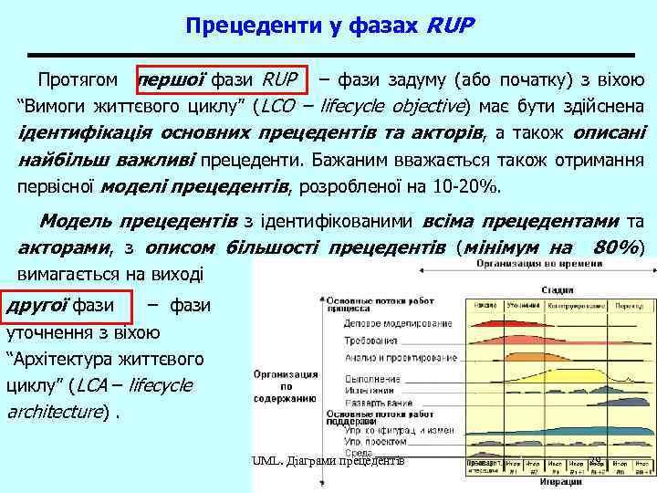 Прецеденти у фазах RUP Протягом першої фази RUP – фази задуму (або початку) з