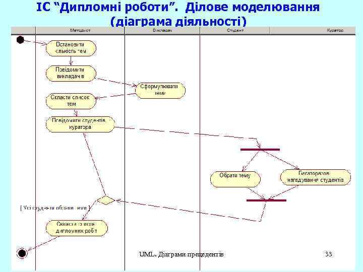 """ІС """"Дипломні роботи"""". Ділове моделювання (діаграма діяльності) UML. Діаграми прецедентів 33"""