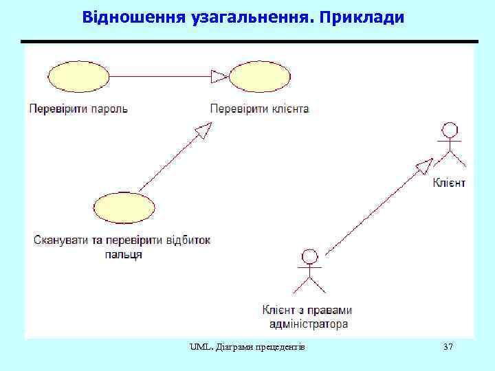 Відношення узагальнення. Приклади UML. Діаграми прецедентів 37