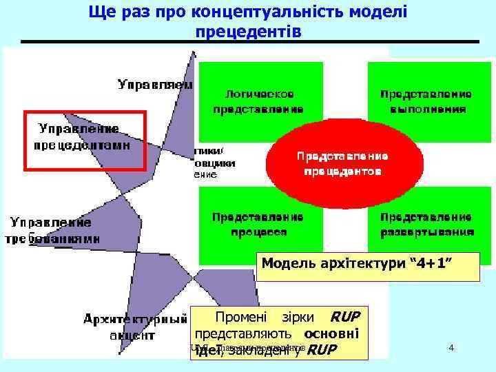 """Ще раз про концептуальність моделі прецедентів Модель архітектури """" 4+1"""" Промені зірки RUP представляють"""