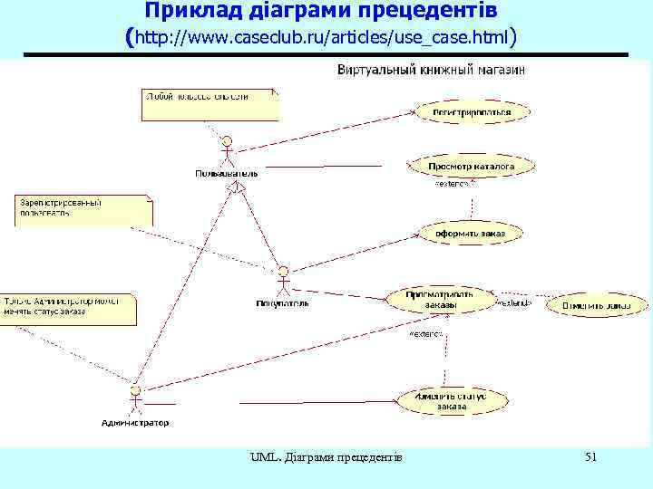 Приклад діаграми прецедентів (http: //www. caseclub. ru/articles/use_case. html) UML. Діаграми прецедентів 51