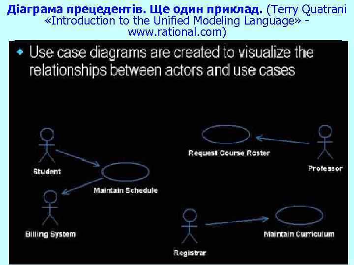 Діаграма прецедентів. Ще один приклад. (Terry Quatrani «Introduction to the Unified Modeling Language» www.