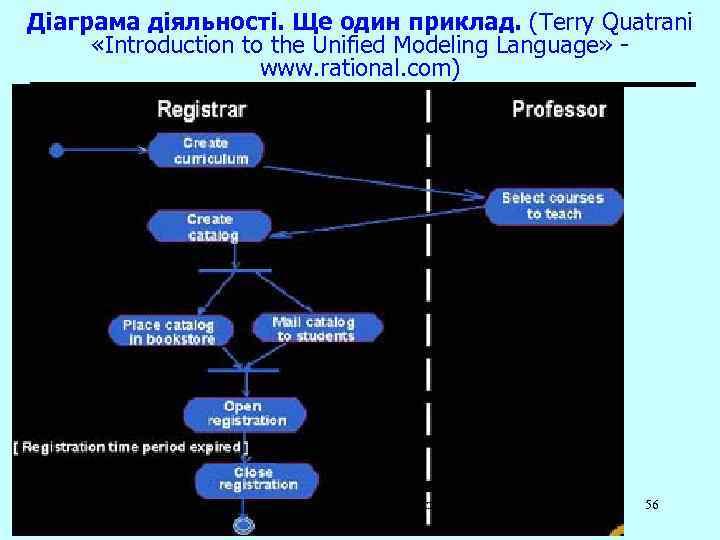 Діаграма діяльності. Ще один приклад. (Terry Quatrani «Introduction to the Unified Modeling Language» www.
