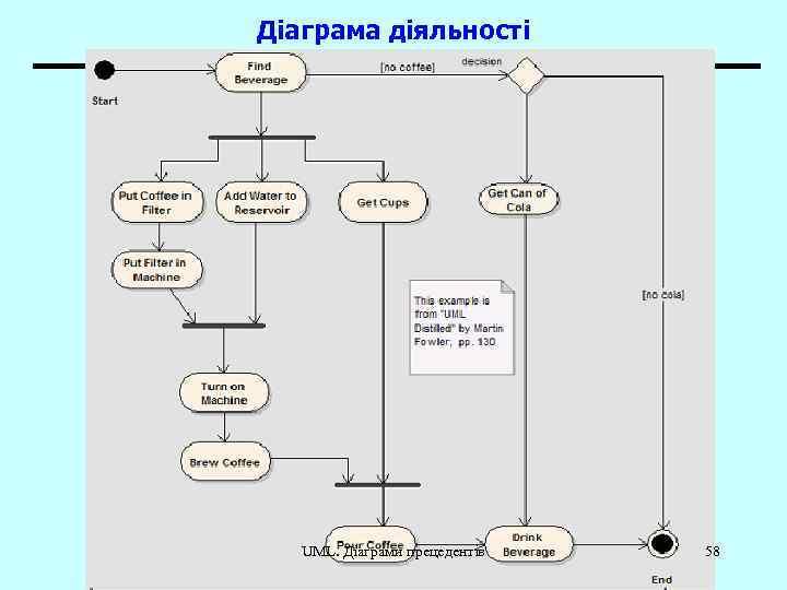 Діаграма діяльності UML. Діаграми прецедентів 58