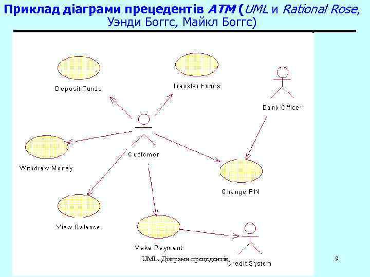 Приклад діаграми прецедентів ATM (UML и Rational Rose, Уэнди Боггс, Майкл Боггс) UML. Діаграми