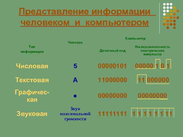 Представление информации человеком и компьютером Человек Тип информации Компьютер Двоичный код Последовательность электрических импульсов