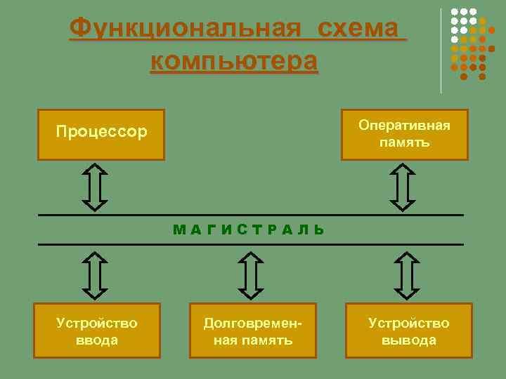 Функциональная схема компьютера Оперативная память Процессор МАГИСТРАЛЬ Устройство ввода Долговременная память Устройство вывода