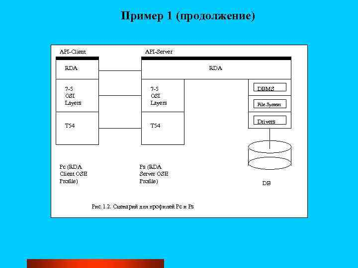Пример 1 (продолжение) API-Client API-Server RDA 7 -5 OSI Layers T 54 Pc (RDA