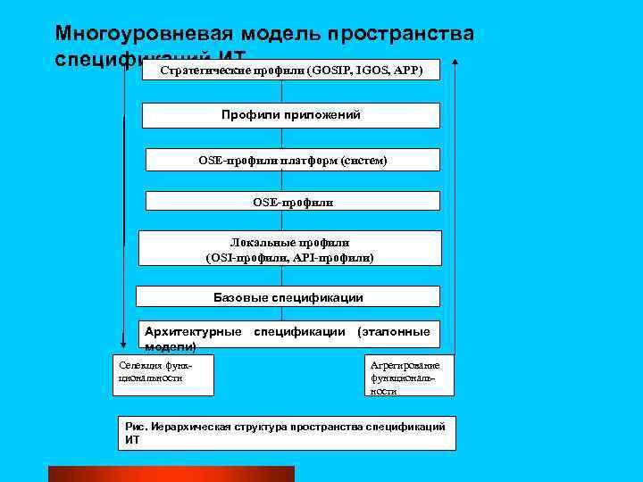 Многоуровневая модель пространства спецификаций ИТ Стратегические профили (GOSIP, IGOS, APP) Профили приложений OSE-профили платформ