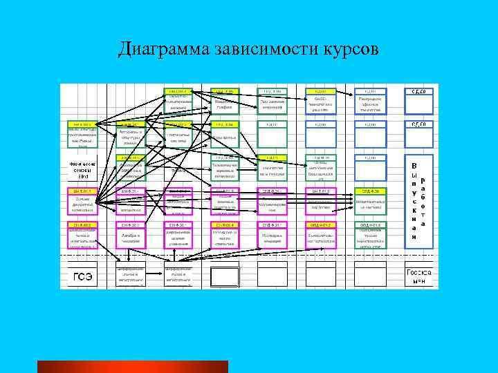 Диаграмма зависимости курсов