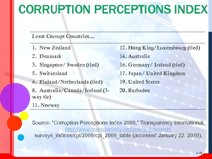 CORRUPTION PERCEPTIONS INDEX Least Corrupt Countries… 1. New Zealand 12. Hong King/Luxembourg (tied) 2.