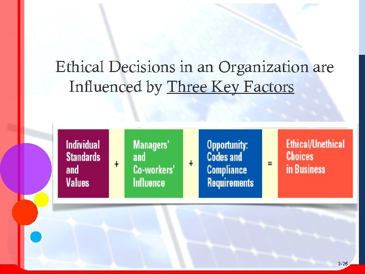 Ethical Decisions in an Organization are Influenced by Three Key Factors 2 -26