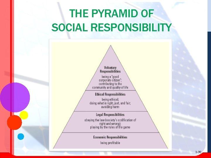 THE PYRAMID OF SOCIAL RESPONSIBILITY 2 -30