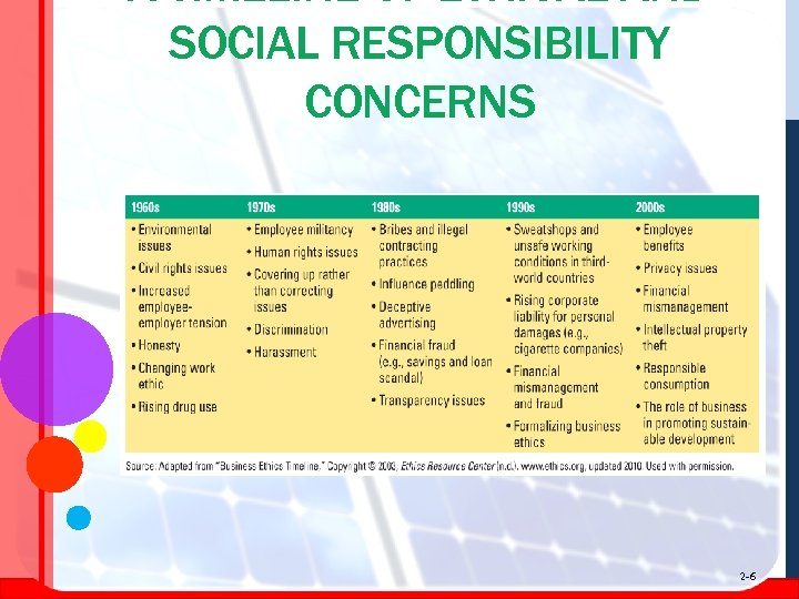 A TIMELINE OF ETHICAL AND SOCIAL RESPONSIBILITY CONCERNS 2 -6